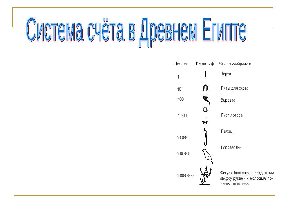 Система счета древних египтян насчитывает семь знаков, передающих разряды чис...