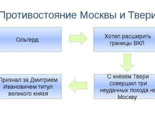 Противостояние Москвы и Твери Ольгерд Хотел расширить границы ВКЛ С князем Тв