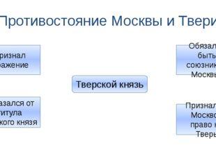Противостояние Москвы и Твери Тверской князь Признал поражение Отказался от т