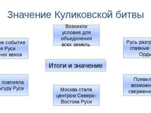 Значение Куликовской битвы Итоги и значение Главное событие для Руси Средних
