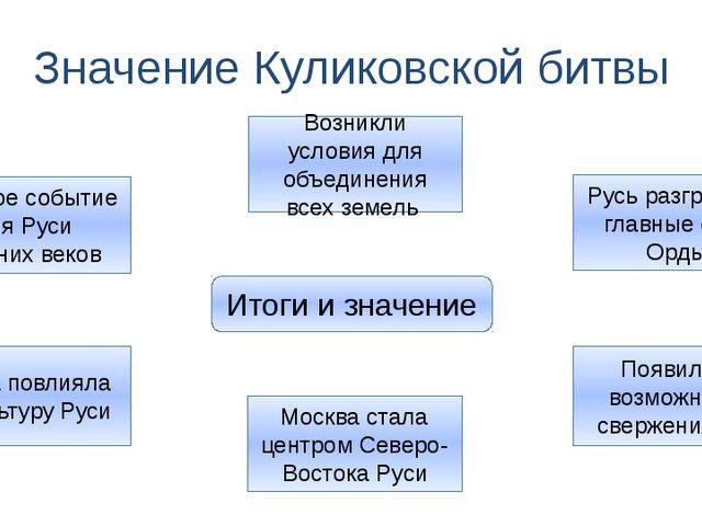 Значение Куликовской битвы Итоги и значение Главное событие для Руси Средних...