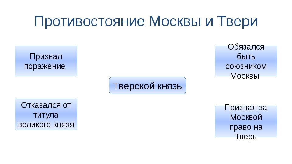 Противостояние Москвы и Твери Тверской князь Признал поражение Отказался от т...