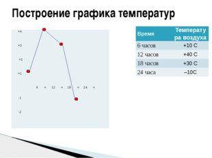 Построение графика температур Время Температура воздуха 6 часов +10С 12 часов