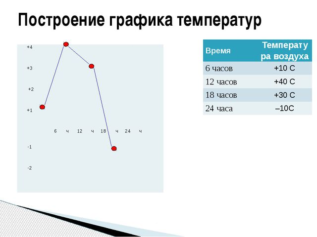 Построение графика температур Время Температура воздуха 6 часов +10С 12 часов...