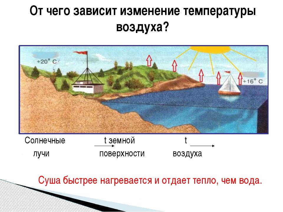Солнечные t земной t лучи поверхности воздуха Суша быстрее нагревается и отд...