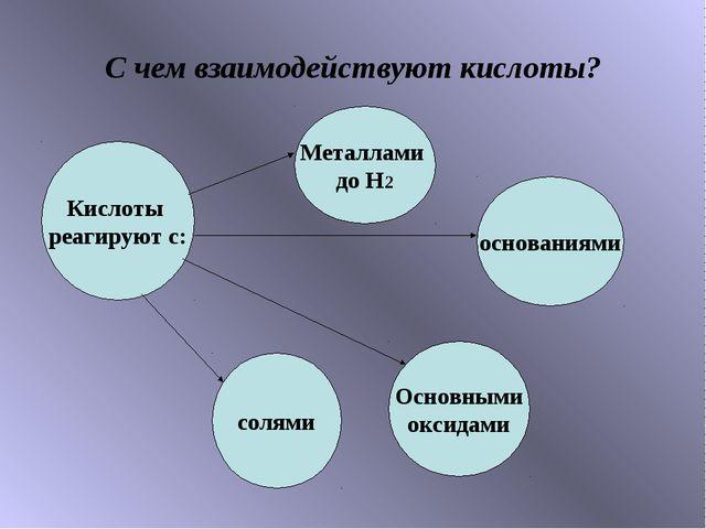 С чем взаимодействуют кислоты? Кислоты реагируют с: основаниями солями Основн...