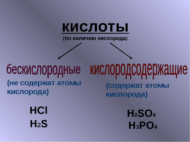 кислоты (по наличию кислорода) HCl H2S H2SO4 H3PO4 (не содержат атомы кислоро...