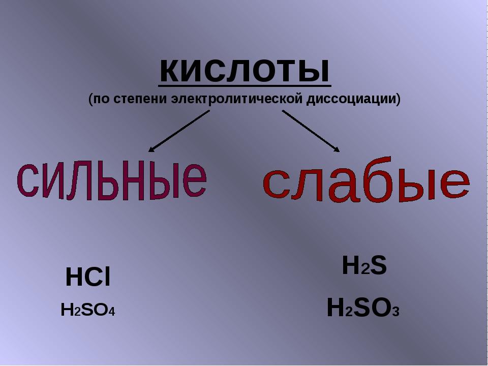 кислоты (по степени электролитической диссоциации) H2S H2SO3 H2SO4 HCl