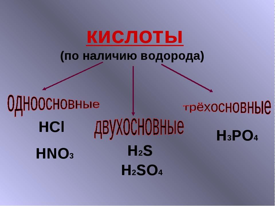кислоты (по наличию водорода) HCl HNO3 H2S H2SO4 H3PO4