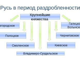 Русь в период раздробленности Крупнейшие княжества Новгородское Полоцкое Смол