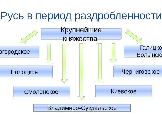 Русь в период раздробленности Крупнейшие княжества Новгородское Полоцкое Смол...