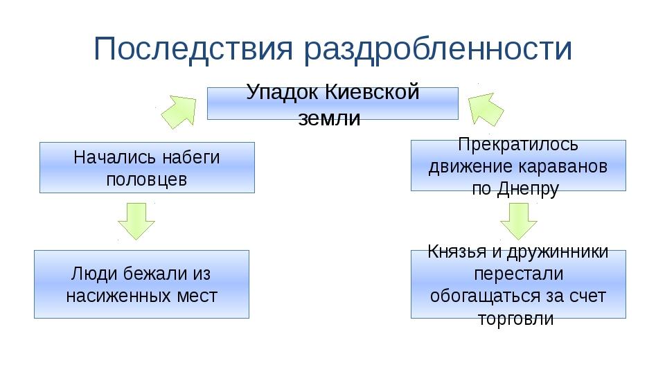 Последствия раздробленности Упадок Киевской земли Прекратилось движение карав...