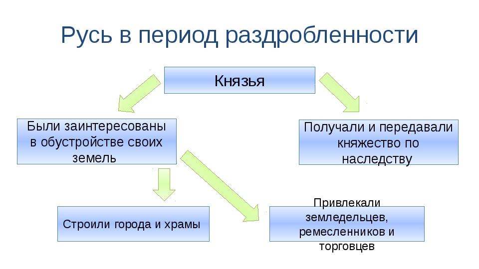 Русь в период раздробленности Князья Привлекали земледельцев, ремесленников и...