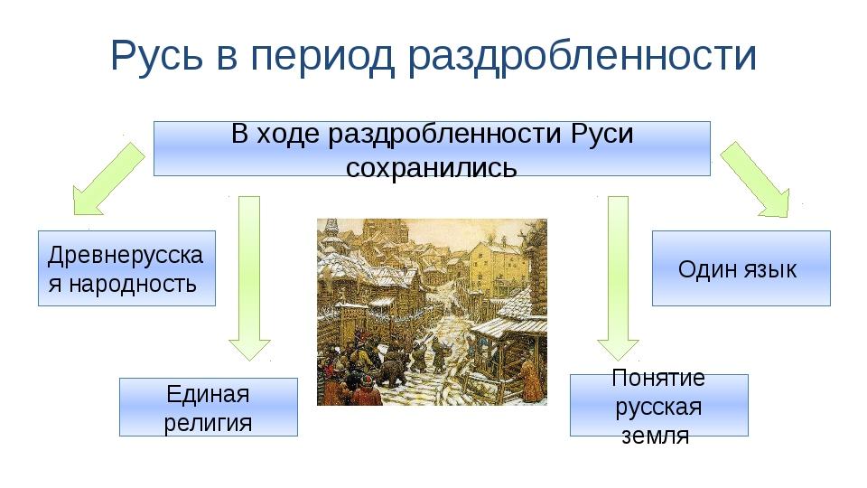 Русь в период раздробленности В ходе раздробленности Руси сохранились Понятие...