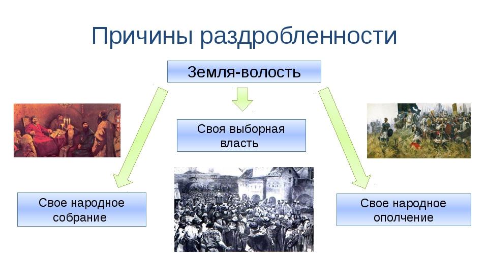 Причины раздробленности Земля-волость Свое народное собрание Своя выборная вл...