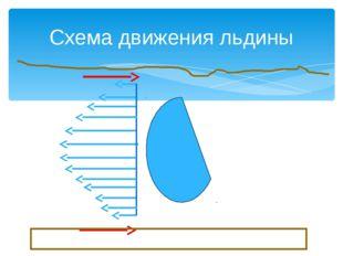 Схема движения льдины