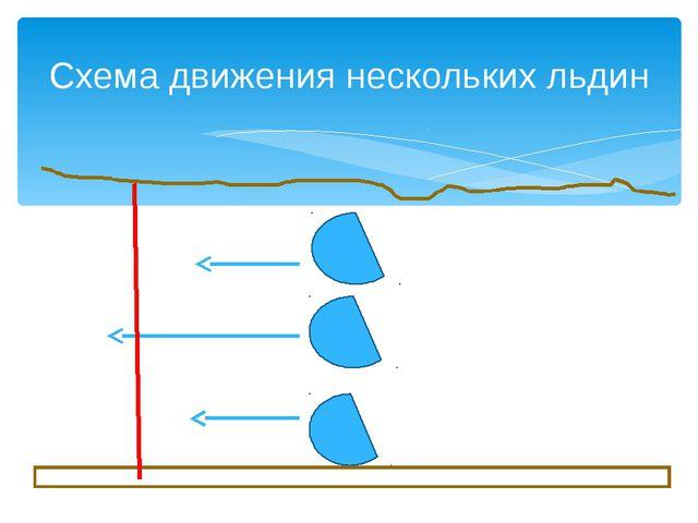 Схема движения нескольких льдин