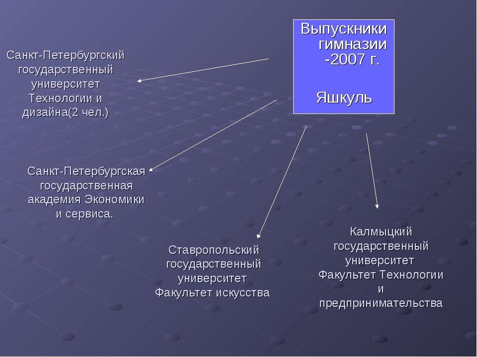 Санкт-Петербургский государственный университет Технологии и дизайна(2 чел.)...