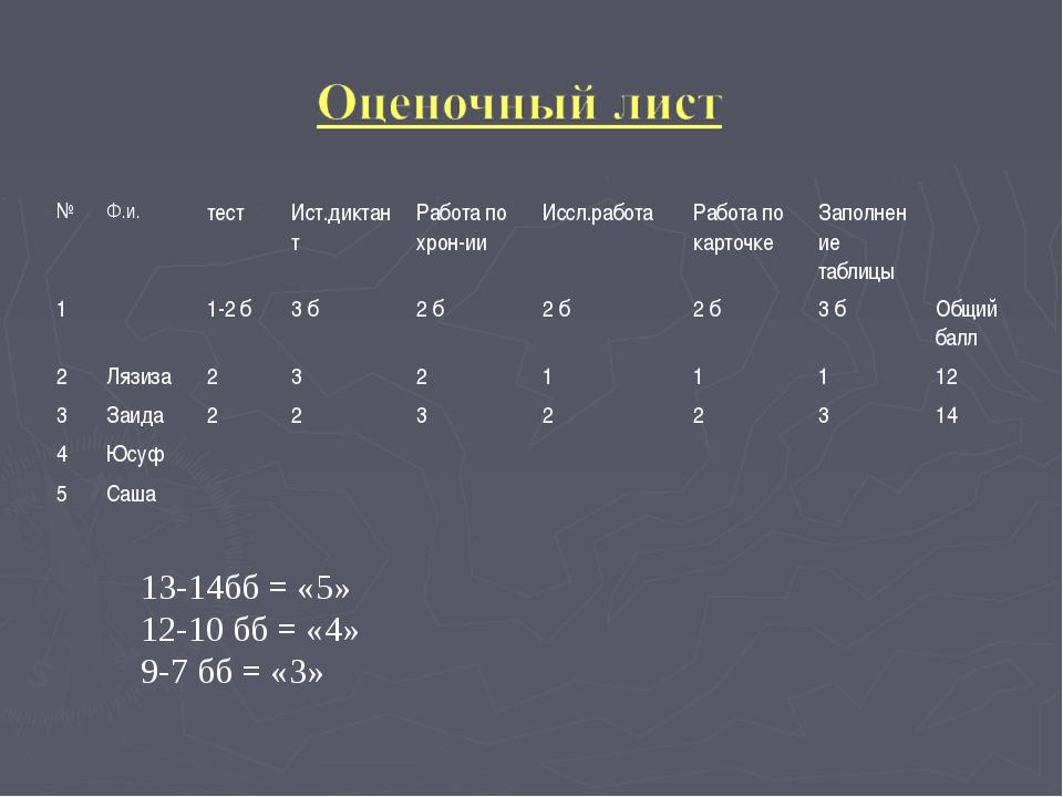 13-14бб = «5» 12-10 бб = «4» 9-7 бб = «3» №Ф.и.тестИст.диктантРабота по х...