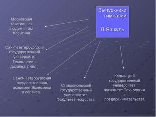 Санкт-Петербургский государственный университет Технологии и дизайна(2 чел.)