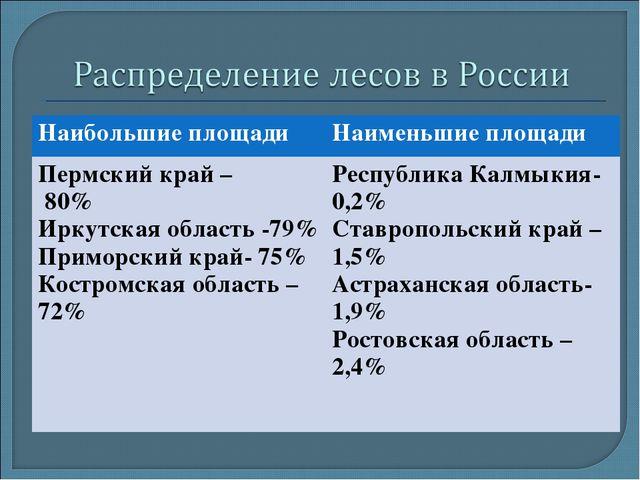 Наибольшие площадиНаименьшие площади Пермский край – 80% Иркутская область -...