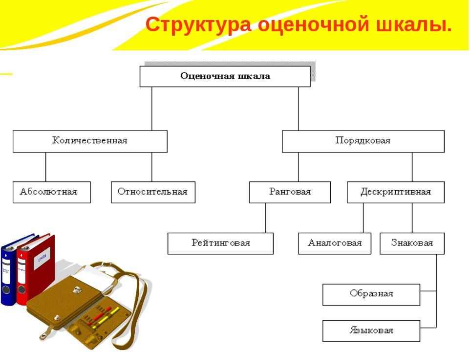 Структура оценочной шкалы.