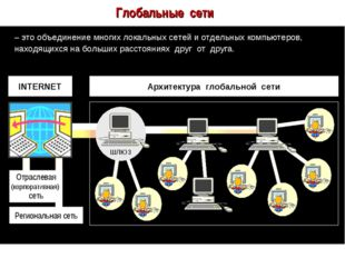 Глобальные сети – это объединение многих локальных сетей и отдельных компьюте