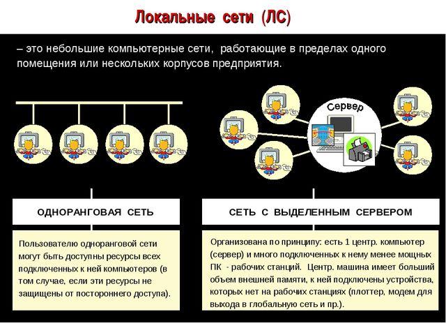 Локальные сети (ЛС) – это небольшие компьютерные сети, работающие в пределах...