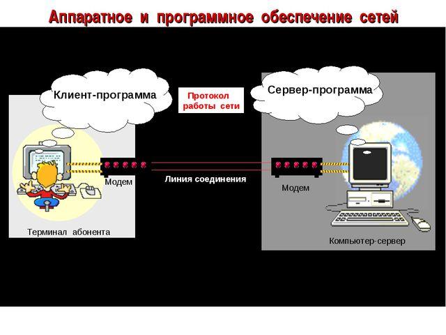 Аппаратное и программное обеспечение сетей Клиент-программа Сервер-программа...