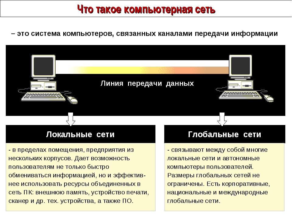 Что такое компьютерная сеть – это система компьютеров, связанных каналами пер...