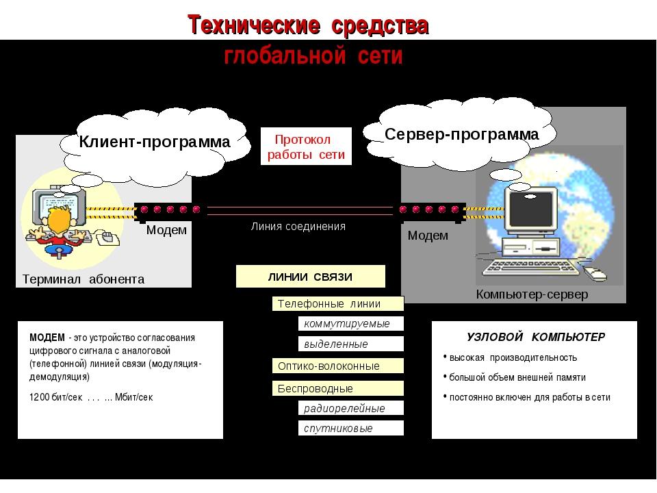 Технические средства глобальной сети Протокол работы сети Модем Модем Линия с...