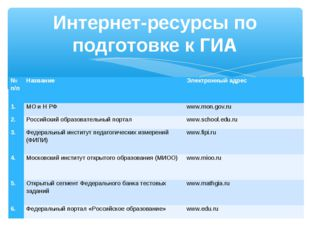 Интернет-ресурсы по подготовке к ГИА № п/пНазваниеЭлектронный адрес 1.МО и
