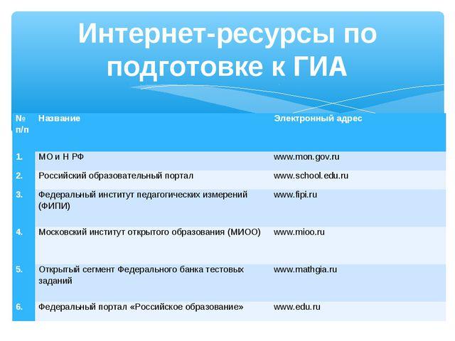 Интернет-ресурсы по подготовке к ГИА № п/пНазваниеЭлектронный адрес 1.МО и...