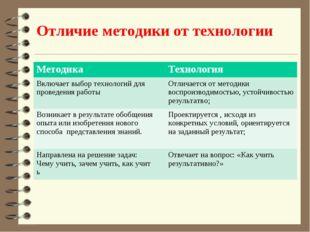 Отличие методики от технологии МетодикаТехнология Включает выбор технологий