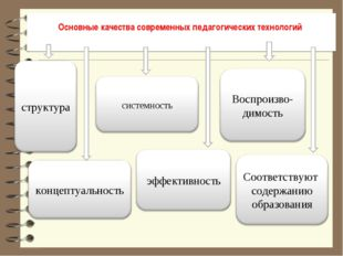Основные качества современных педагогических технологий