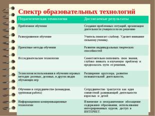 Спектр образовательных технологий Педагогическая технология Достигаемые резу