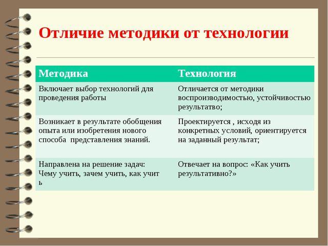 Отличие методики от технологии МетодикаТехнология Включает выбор технологий...