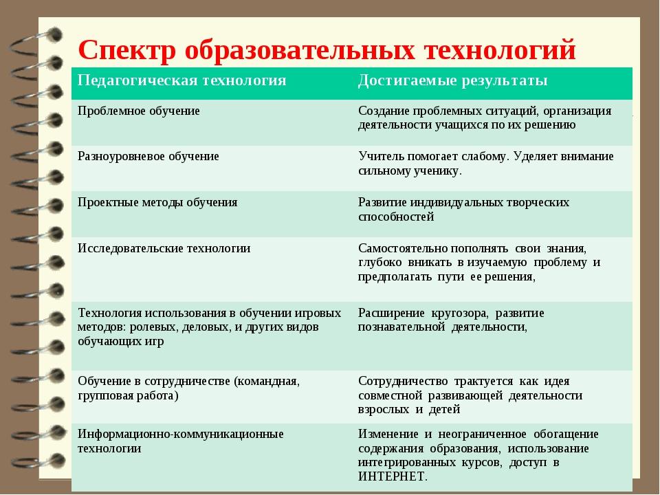 Спектр образовательных технологий Педагогическая технология Достигаемые резу...