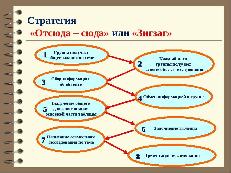 Стратегия «Отсюда – сюда» или «Зигзаг» Группа получает общее задание по теме...