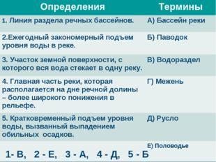 Географический диктант 1- В, 2 - Е, 3 - А, 4 - Д, 5 - Б ОпределенияТермины 1
