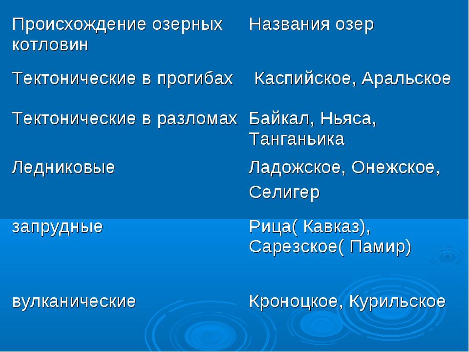 Происхождение озерных котловинНазвания озер Тектонические в прогибах  Каспи...