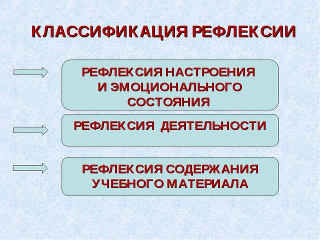 КЛАССИФИКАЦИЯ РЕФЛЕКСИИ РЕФЛЕКСИЯ НАСТРОЕНИЯ И ЭМОЦИОНАЛЬНОГО СОСТОЯНИЯ РЕФЛЕ...