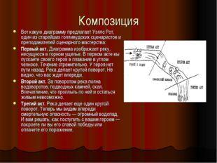Композиция Вот какую диаграмму предлагает Уэллс Рот, один из старейших голлив