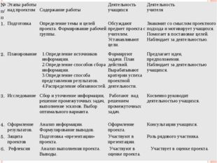 № п/п Этапыработынадпроектом Содержание работы Деятельность учащихся Деятельн