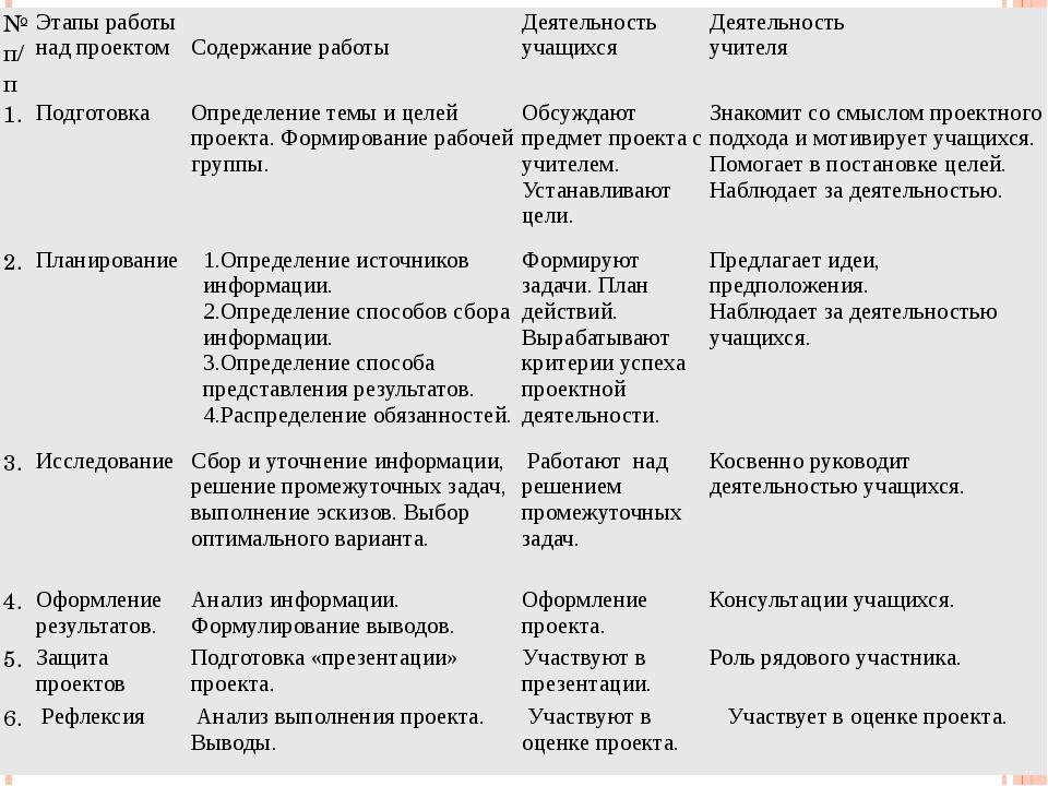 № п/п Этапыработынадпроектом Содержание работы Деятельность учащихся Деятельн...