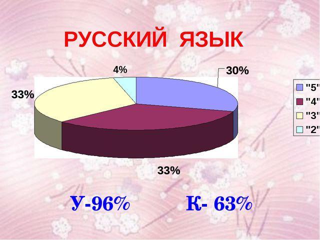 У-96% К- 63%