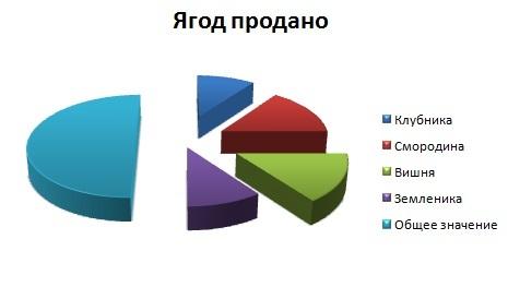 Новое название диаграммы