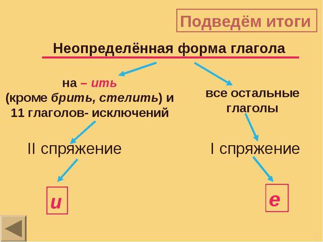Подведём итоги на – ить (кроме брить, стелить) и 11 глаголов- исключений все...