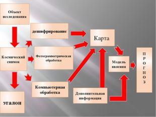 Космический снимок Объект исследования эталон Фотограмметрическая обработка К
