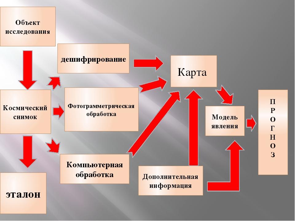 Космический снимок Объект исследования эталон Фотограмметрическая обработка К...